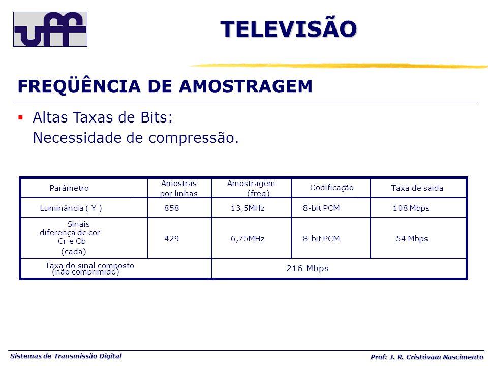 TELEVISÃO FREQÜÊNCIA DE AMOSTRAGEM Altas Taxas de Bits: