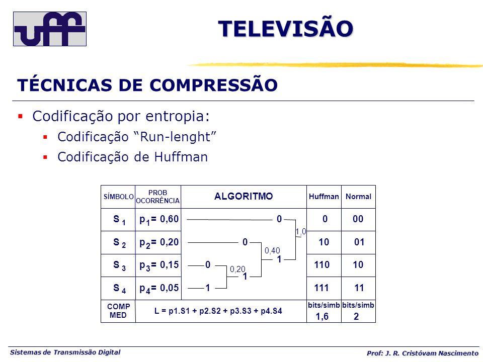TELEVISÃO TÉCNICAS DE COMPRESSÃO Codificação por entropia: