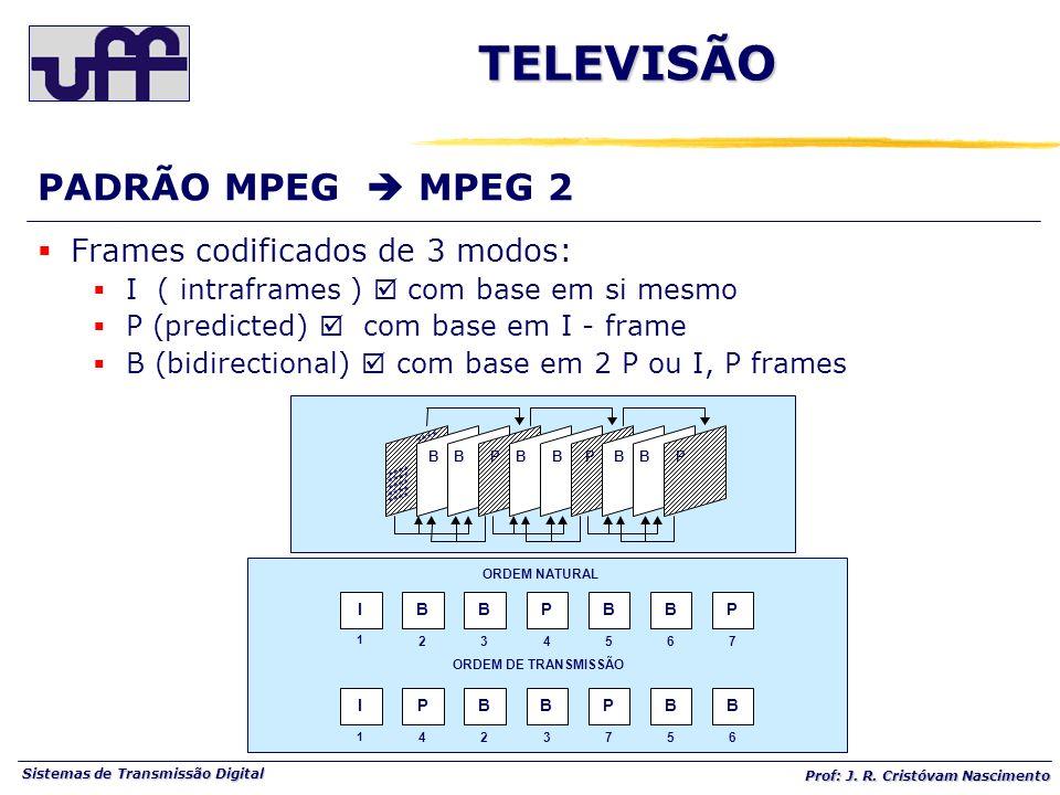 TELEVISÃO PADRÃO MPEG  MPEG 2 Frames codificados de 3 modos: