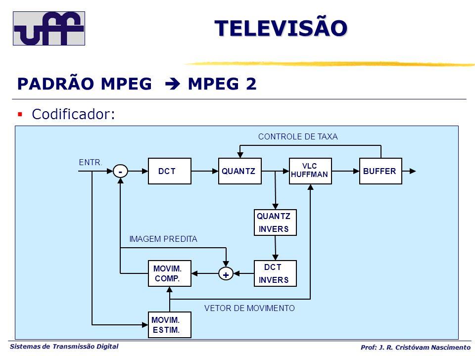 TELEVISÃO PADRÃO MPEG  MPEG 2 Codificador: - + DCT QUANTZ INVERS