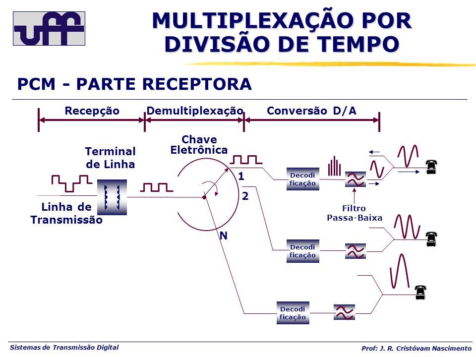 MULTIPLEXAÇÃO POR DIVISÃO DE TEMPO