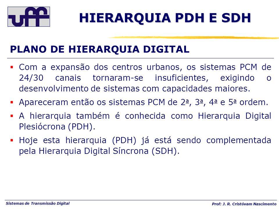 HIERARQUIA PDH E SDH PLANO DE HIERARQUIA DIGITAL