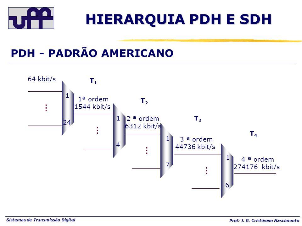 HIERARQUIA PDH E SDH PDH - PADRÃO AMERICANO 1 24 . 4 7 6 64 kbit/s