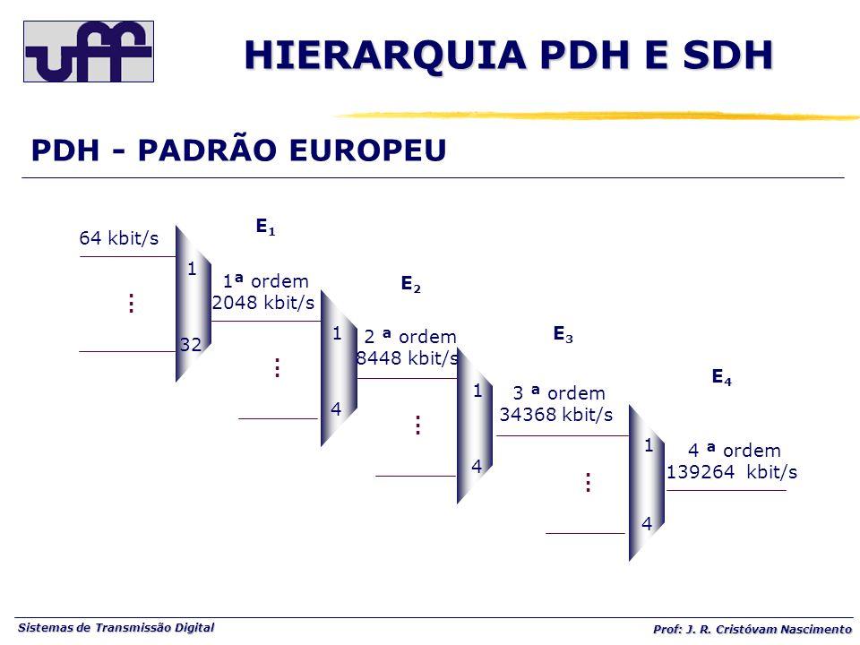 HIERARQUIA PDH E SDH PDH - PADRÃO EUROPEU E1 64 kbit/s 1 1ª ordem E2