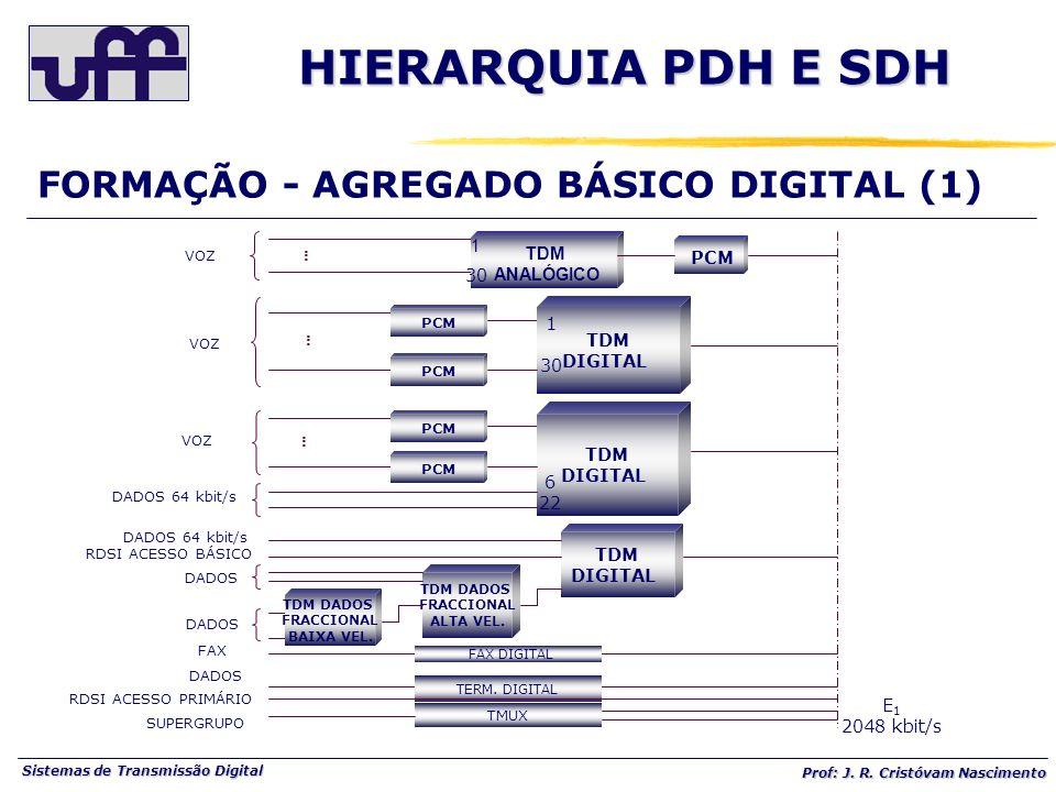 HIERARQUIA PDH E SDH FORMAÇÃO - AGREGADO BÁSICO DIGITAL (1) TDM PCM