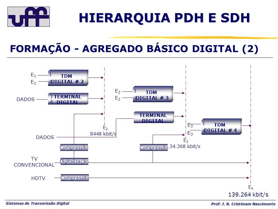HIERARQUIA PDH E SDH FORMAÇÃO - AGREGADO BÁSICO DIGITAL (2)