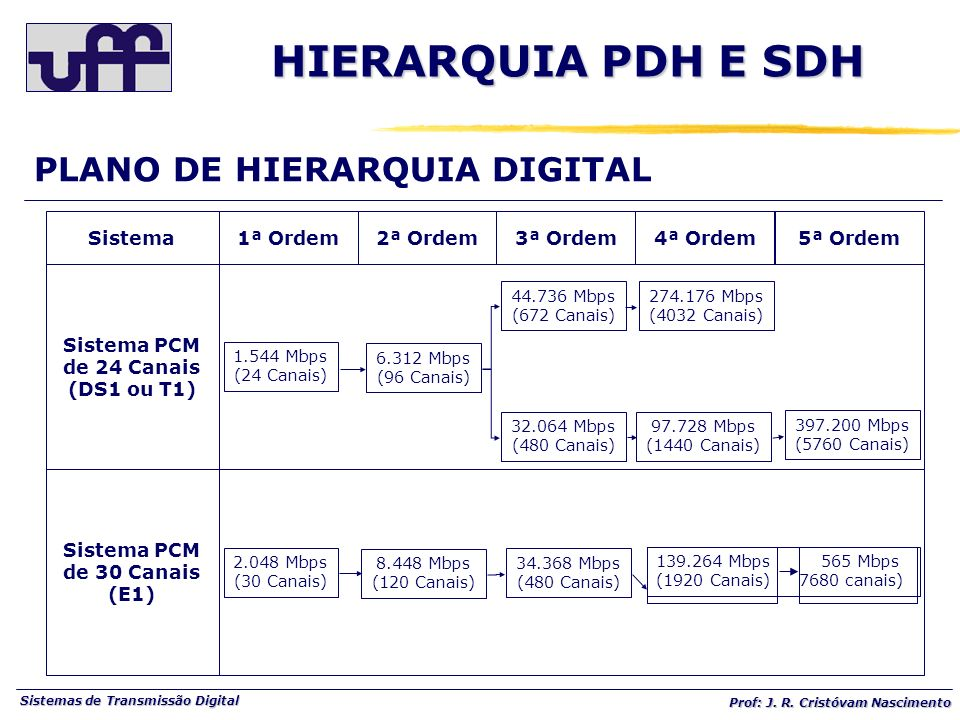 HIERARQUIA PDH E SDH PLANO DE HIERARQUIA DIGITAL Sistema 1ª Ordem