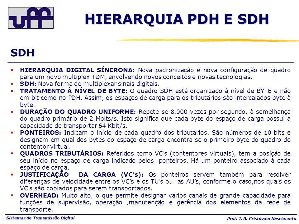 HIERARQUIA PDH E SDH SDH