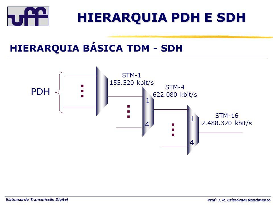 HIERARQUIA PDH E SDH . HIERARQUIA BÁSICA TDM - SDH PDH 1 4 STM-1