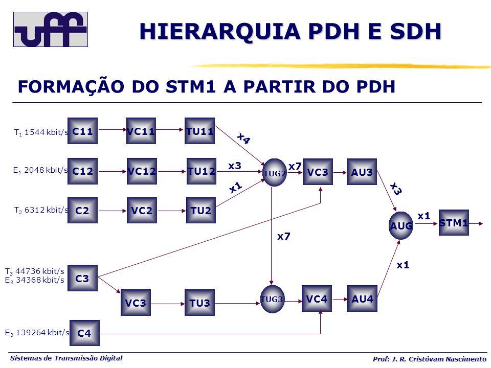 HIERARQUIA PDH E SDH FORMAÇÃO DO STM1 A PARTIR DO PDH C11 C12 VC11