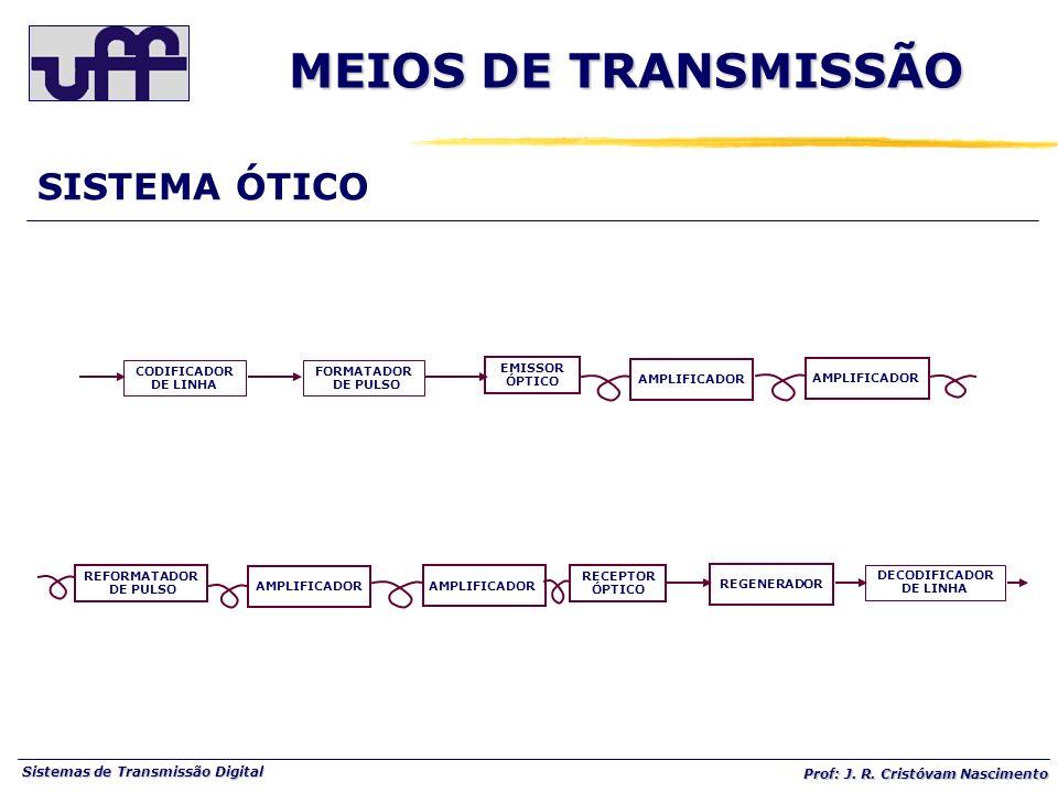 MEIOS DE TRANSMISSÃO SISTEMA ÓTICO CODIFICADOR DE LINHA FORMATADOR