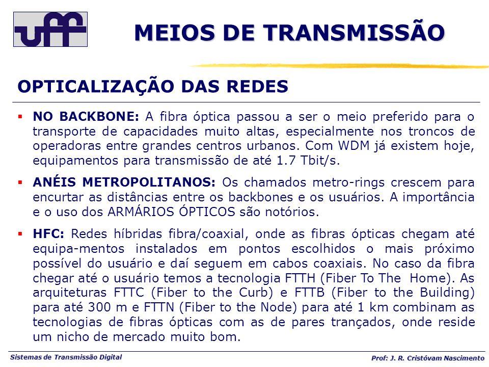 MEIOS DE TRANSMISSÃO OPTICALIZAÇÃO DAS REDES