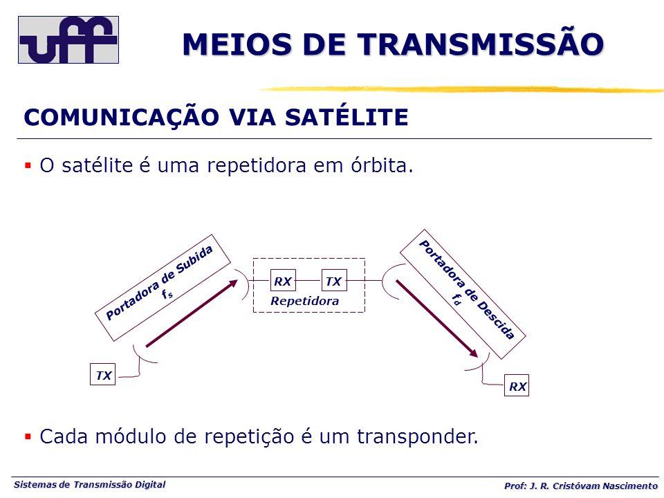 MEIOS DE TRANSMISSÃO COMUNICAÇÃO VIA SATÉLITE