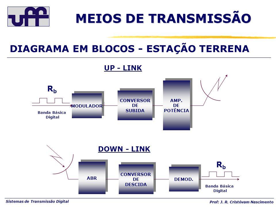 MEIOS DE TRANSMISSÃO DIAGRAMA EM BLOCOS - ESTAÇÃO TERRENA Rb UP - LINK