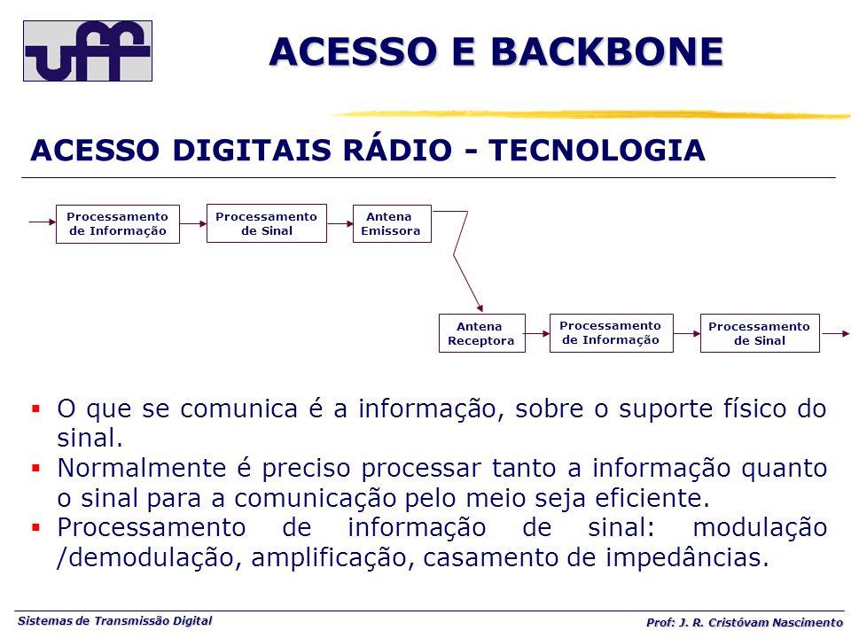 ACESSO E BACKBONE ACESSO DIGITAIS RÁDIO - TECNOLOGIA