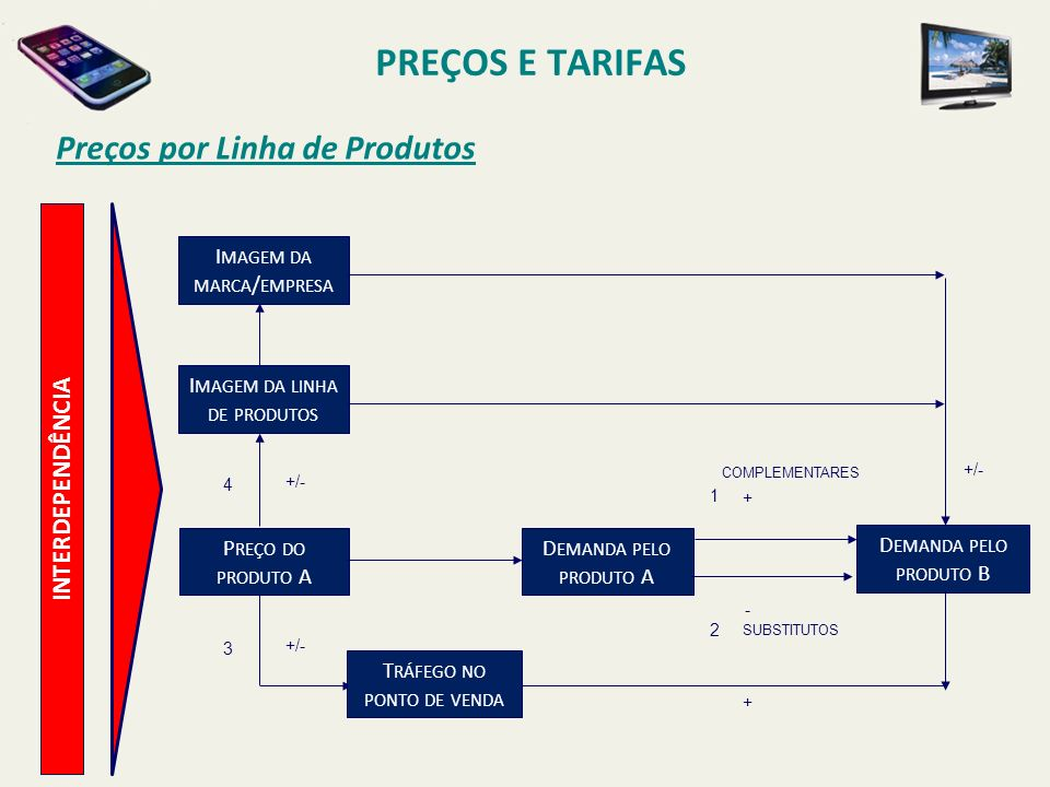PREÇOS E TARIFAS Preços por Linha de Produtos INTERDEPENDÊNCIA
