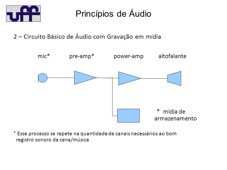 Princípios de Áudio 2 – Circuito Básico de Áudio com Gravação em mídia