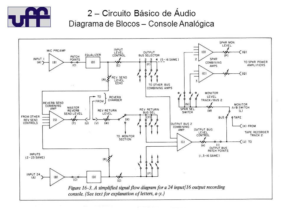 2 – Circuito Básico de Áudio Diagrama de Blocos – Console Analógica