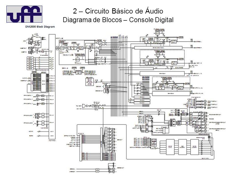 2 – Circuito Básico de Áudio Diagrama de Blocos – Console Digital