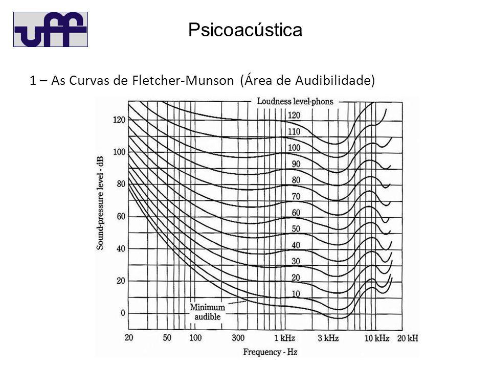 Psicoacústica 1 – As Curvas de Fletcher-Munson (Área de Audibilidade)