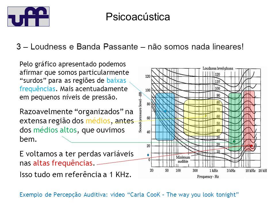 Psicoacústica 3 – Loudness e Banda Passante – não somos nada lineares!