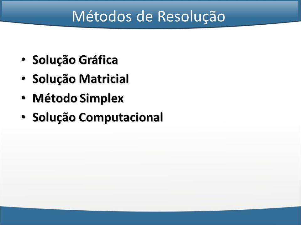 Métodos de Resolução Solução Gráfica Solução Matricial Método Simplex