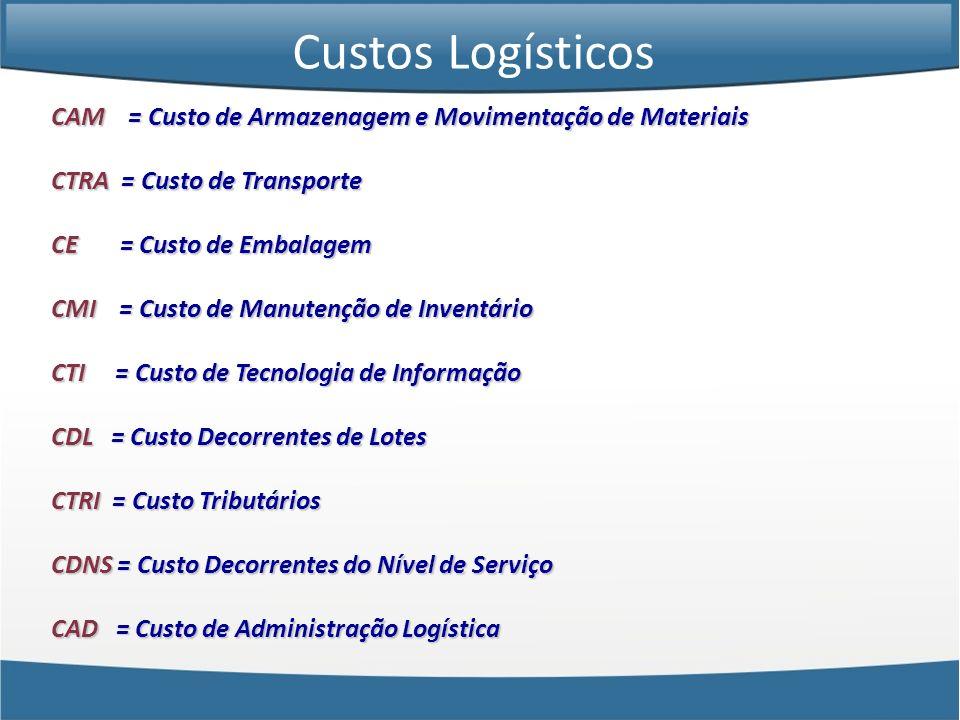 Custos Logísticos CAM = Custo de Armazenagem e Movimentação de Materiais. CTRA = Custo de Transporte.
