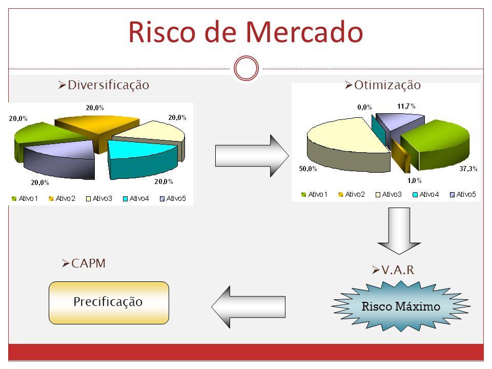 Risco de Mercado Diversificação Otimização Risco Máximo V.A.R