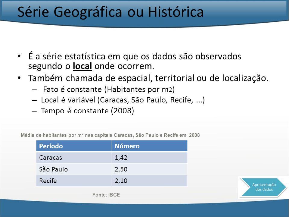 Série Geográfica ou Histórica