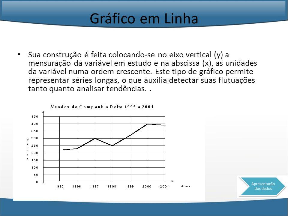 Gráfico em Linha
