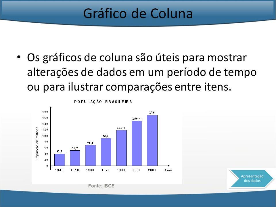 Gráfico de Coluna Os gráficos de coluna são úteis para mostrar alterações de dados em um período de tempo ou para ilustrar comparações entre itens.
