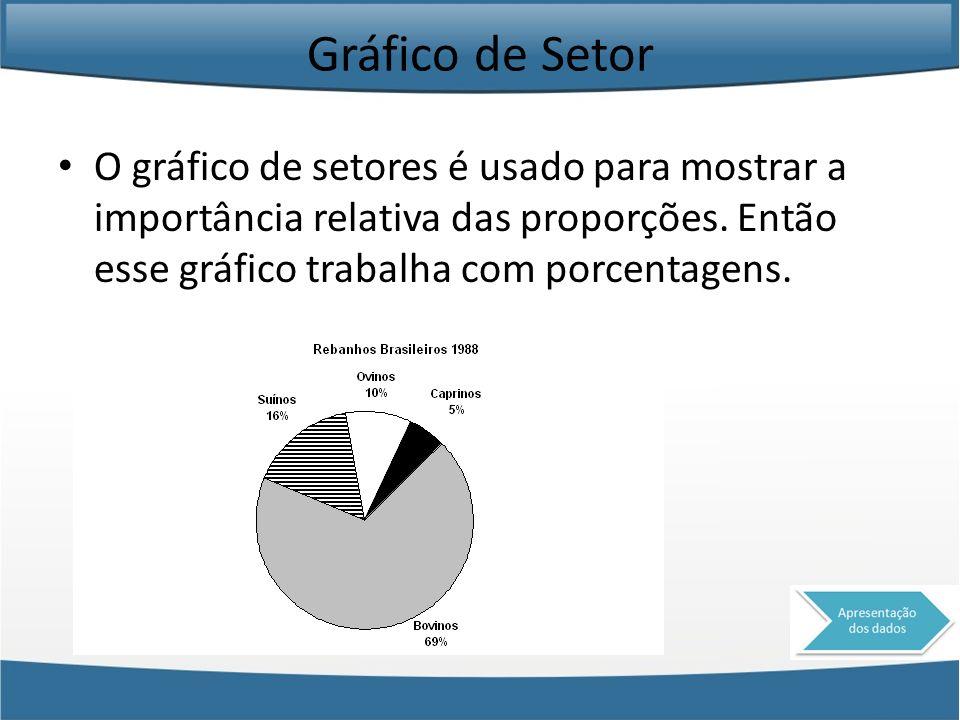 Gráfico de Setor O gráfico de setores é usado para mostrar a importância relativa das proporções.