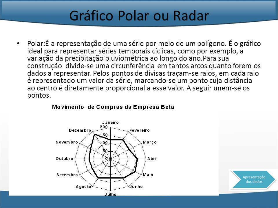 Gráfico Polar ou Radar