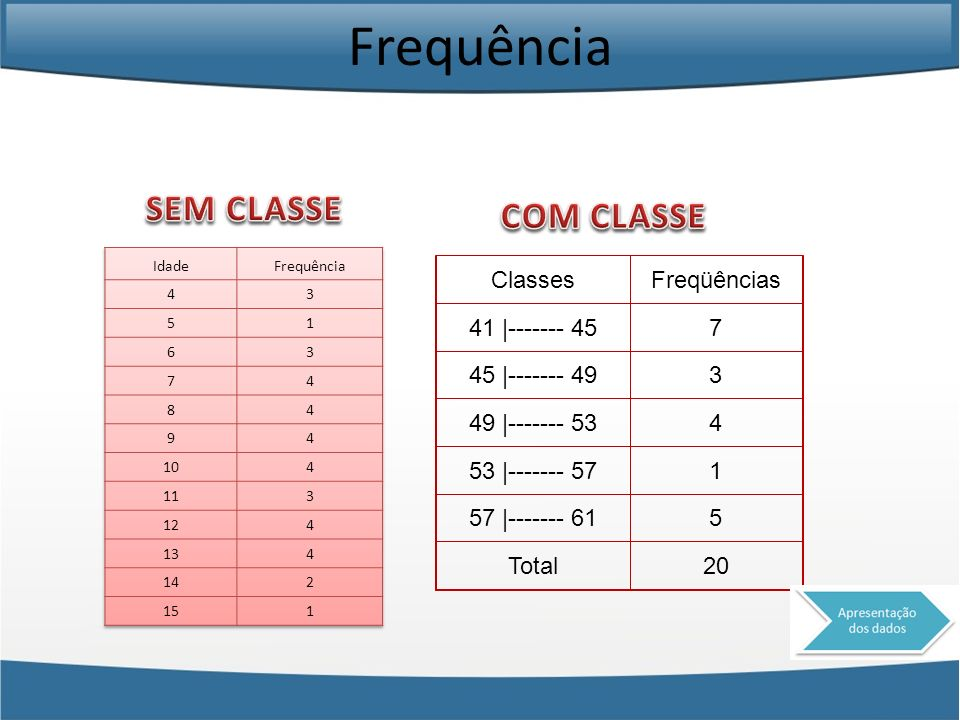 Frequência SEM CLASSE COM CLASSE Classes Freqüências 41 |------- 45 7