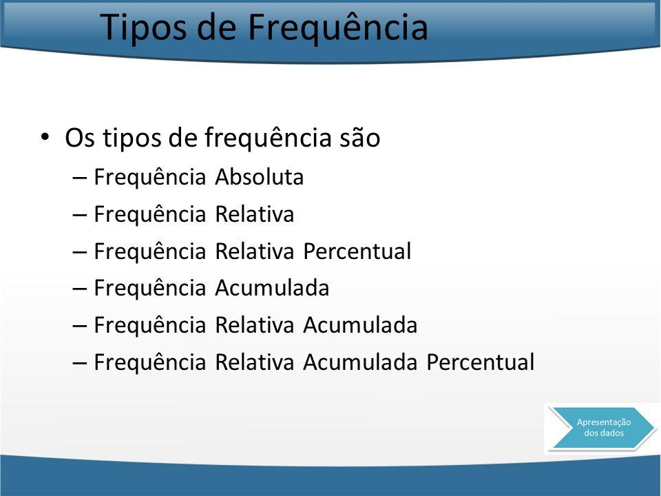 Tipos de Frequência Os tipos de frequência são Frequência Absoluta