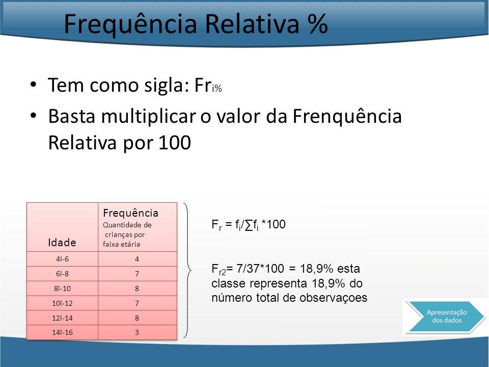 Frequência Relativa % Tem como sigla: Fri%