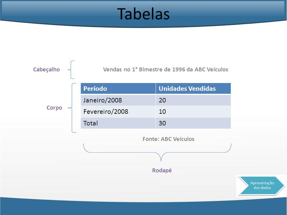 Tabelas Período Unidades Vendidas Janeiro/2008 20 Fevereiro/2008 10