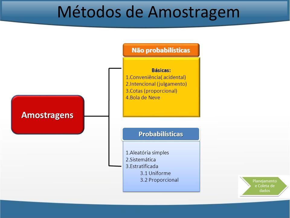 Métodos de Amostragem Amostragens Não probabilísticas Probabilísticas