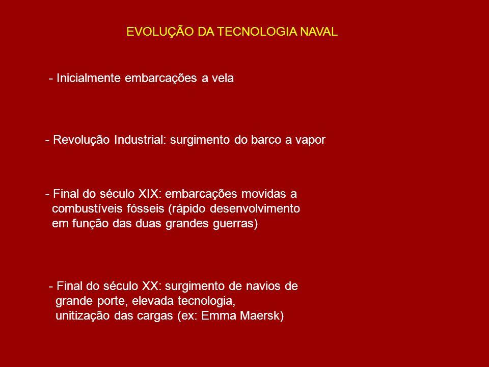 EVOLUÇÃO DA TECNOLOGIA NAVAL