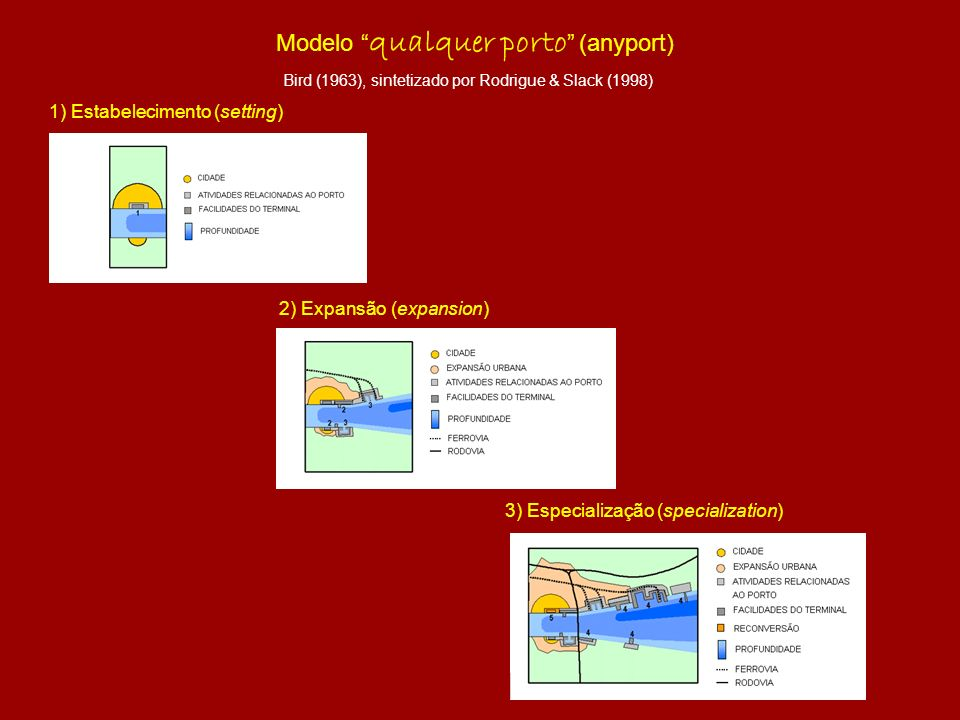Modelo qualquer porto (anyport)