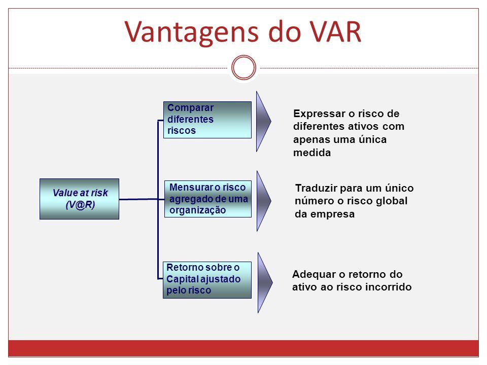 Vantagens do VAR Comparar. diferentes riscos. Expressar o risco de diferentes ativos com apenas uma única medida.