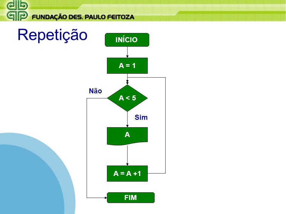 Repetição INÍCIO A = 1 Não A < 5 Sim A A = A +1 FIM
