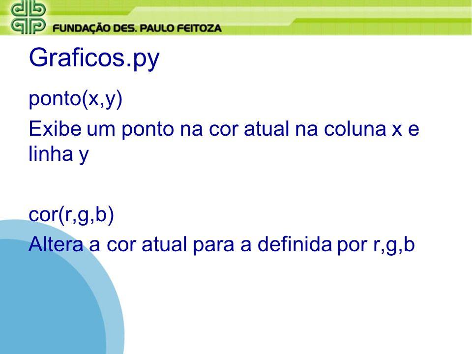 Graficos.py ponto(x,y) Exibe um ponto na cor atual na coluna x e linha y.