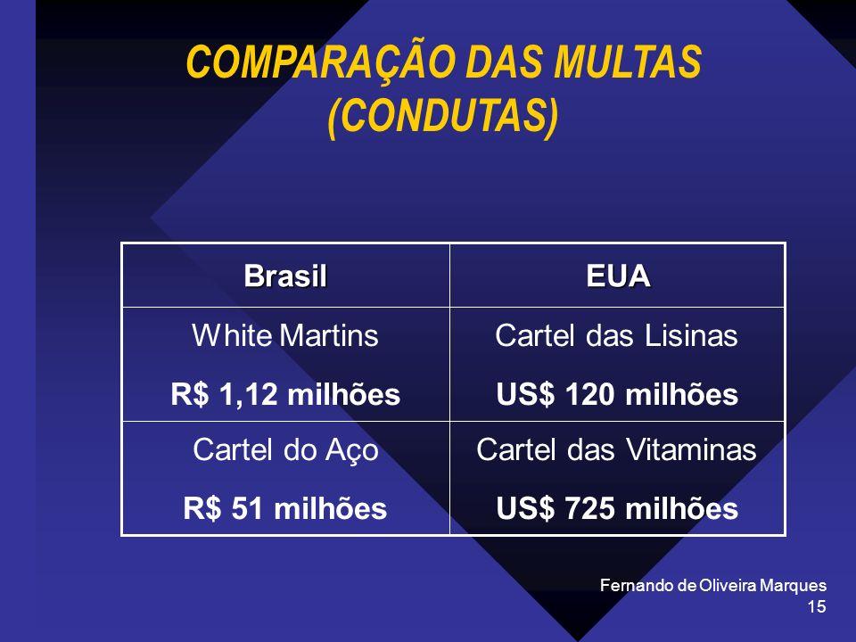 COMPARAÇÃO DAS MULTAS (CONDUTAS)