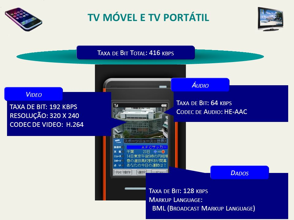 TV MÓVEL E TV PORTÁTIL Taxa de Bit Total: 416 kbps Áudio Video