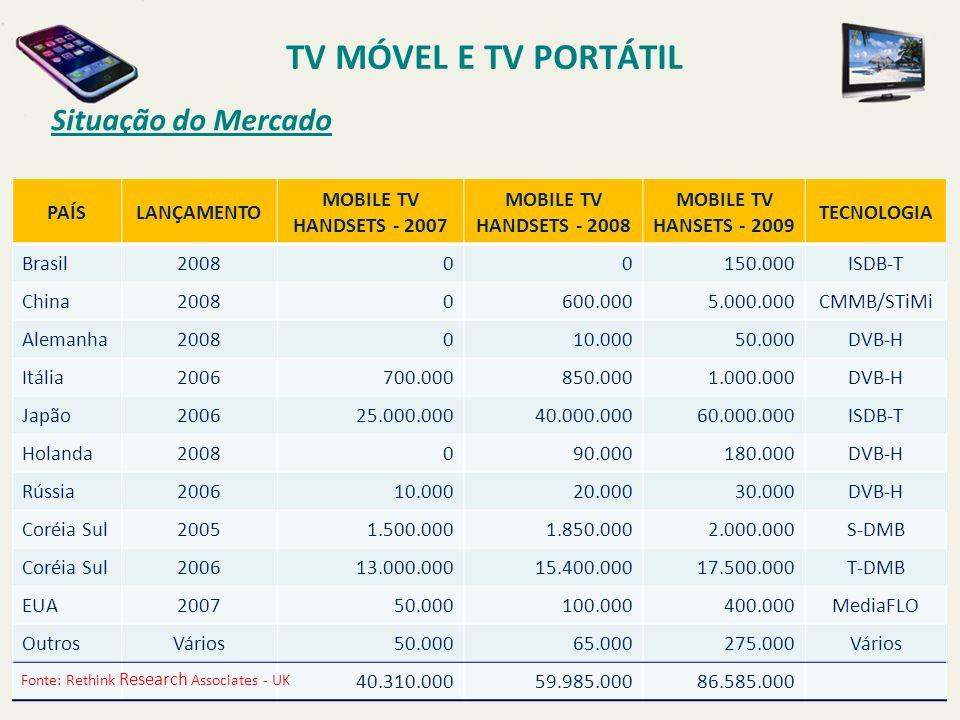 TV MÓVEL E TV PORTÁTIL Situação do Mercado PAÍS LANÇAMENTO