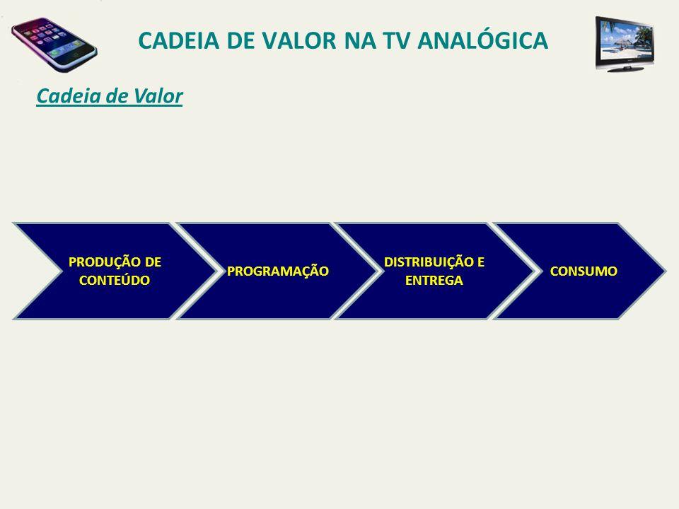 CADEIA DE VALOR NA TV ANALÓGICA DISTRIBUIÇÃO E ENTREGA