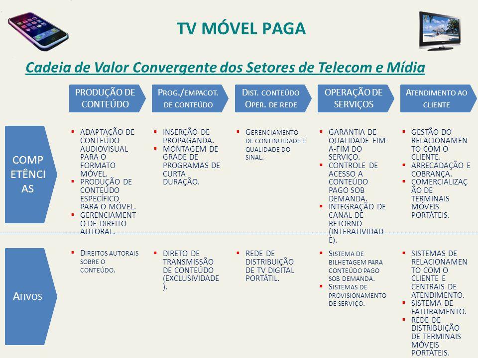 TV MÓVEL PAGA Cadeia de Valor Convergente dos Setores de Telecom e Mídia. PRODUÇÃO DE CONTEÚDO. Prog./empacot.de conteúdo.