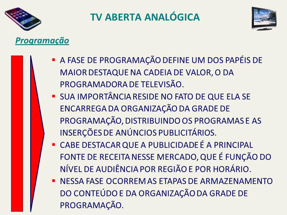 TV ABERTA ANALÓGICA Programação