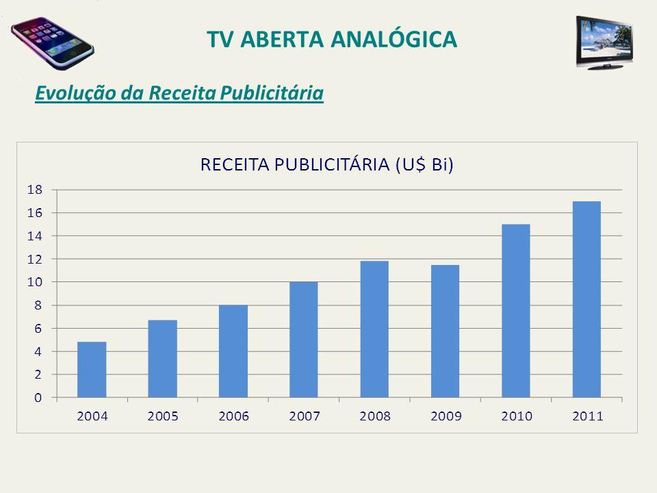 TV ABERTA ANALÓGICA Evolução da Receita Publicitária